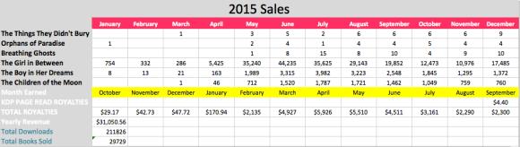 2015-sales