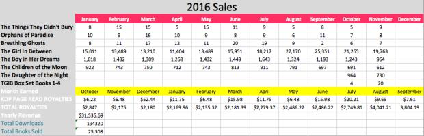 2016-sales